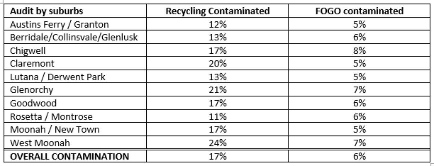 Audit Comparison Table