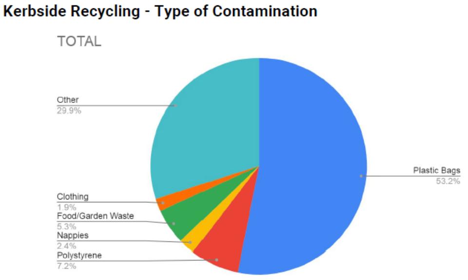 Audit Recycling Bin Contamination Piechart